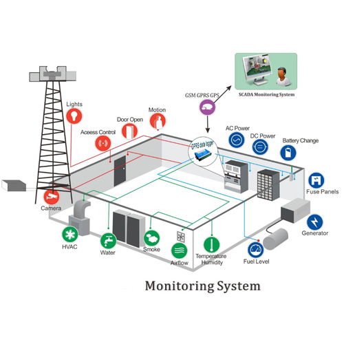 Power Monitoring Equipment : Gsm g alarms sms controllers telecare