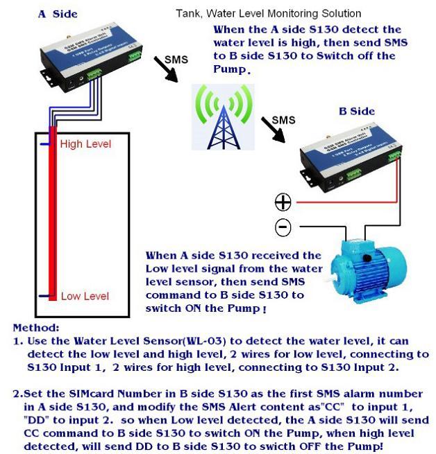 GSM 3G 4G Alarms,GSM 3G 4G SMS Controllers,GSM Telecare,GSM